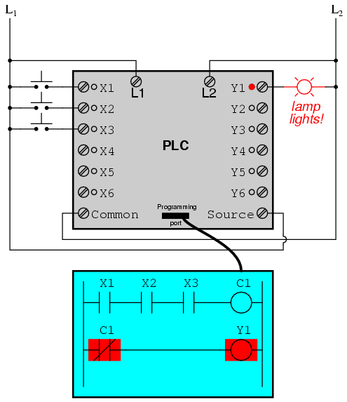 Learn cnc ladder logic cnc controls learn plc programming and plc plc cheapraybanclubmaster Image collections