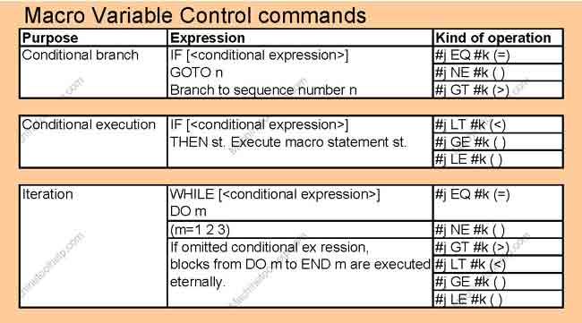 fanuc macro variable control commands